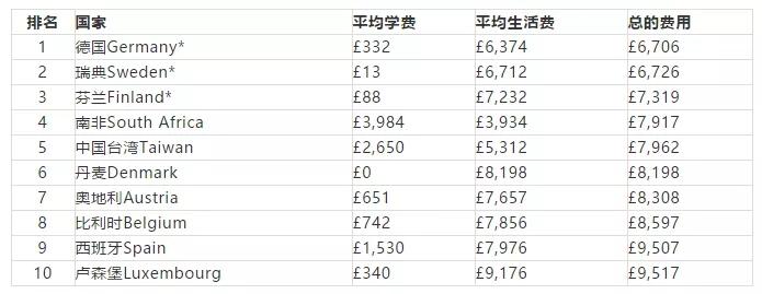 比较便宜的留学国家和地区