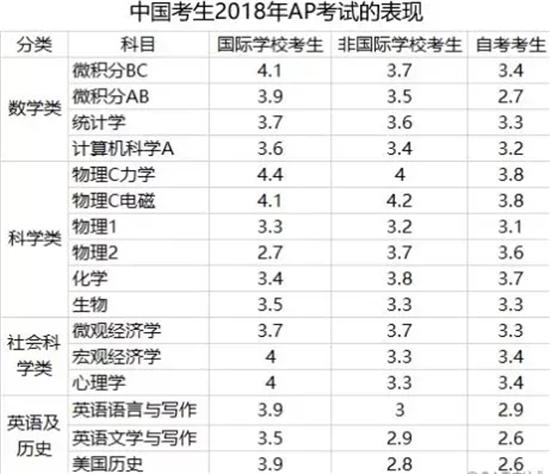 中国考试AP考试表现